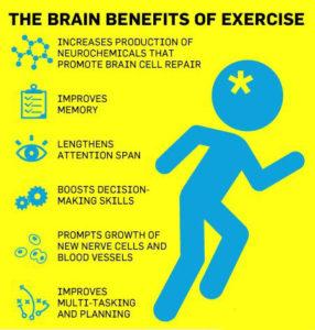 Benefits of Exercises(1)