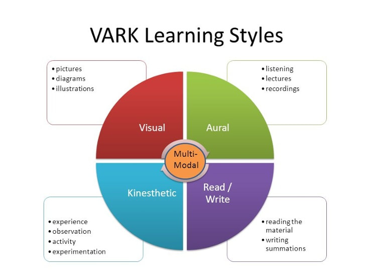 VARK® Learning Styles - With A Twist Education Ltd