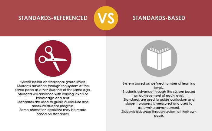 standards references vs standards based