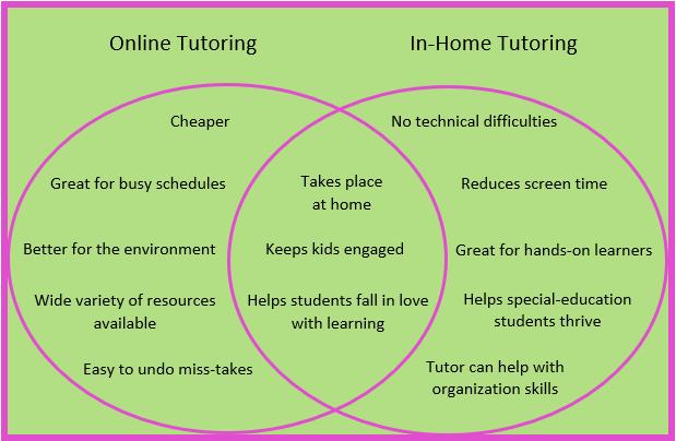 online tutoring vs in-home tutoring Venn diagram